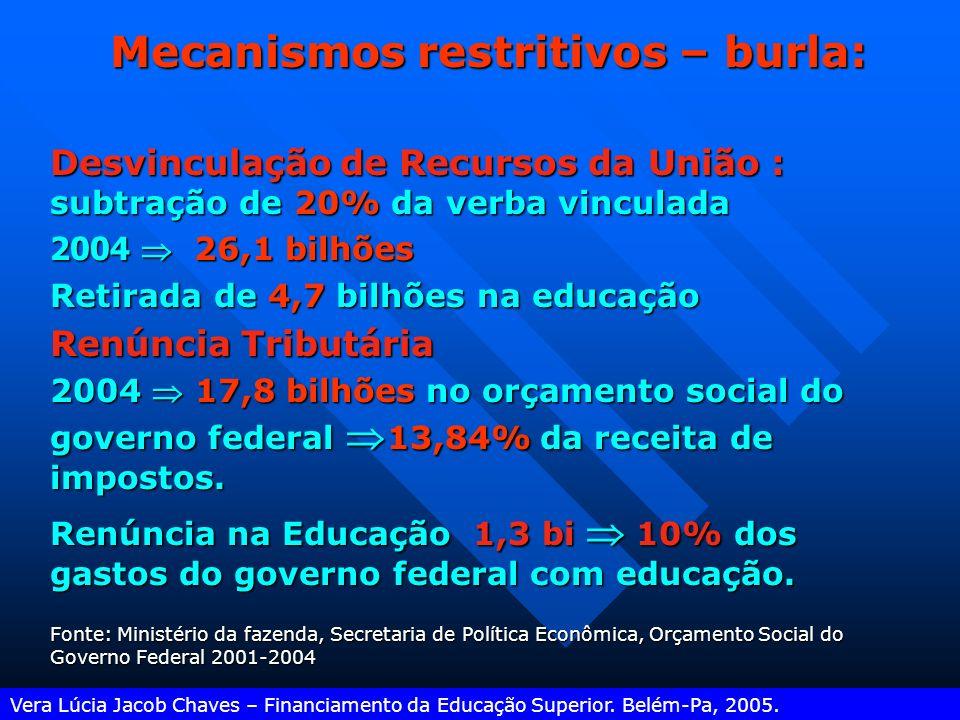 Mecanismos restritivos – burla: Vera Lúcia Jacob Chaves – Financiamento da Educação Superior. Belém-Pa, 2005. Receitas da União em 2004 (em valores no