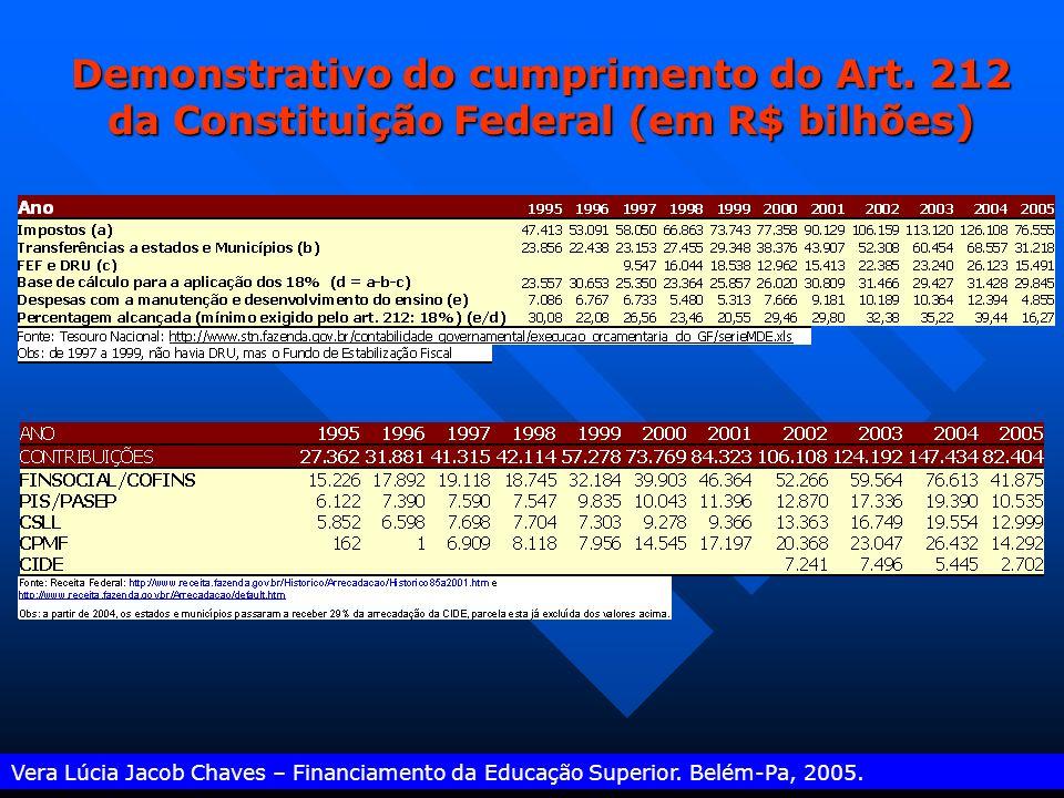 Mecanismos restritivos – burla: Vera Lúcia Jacob Chaves – Financiamento da Educação Superior. Belém-Pa, 2005. Desvinculação de Recursos da União : sub