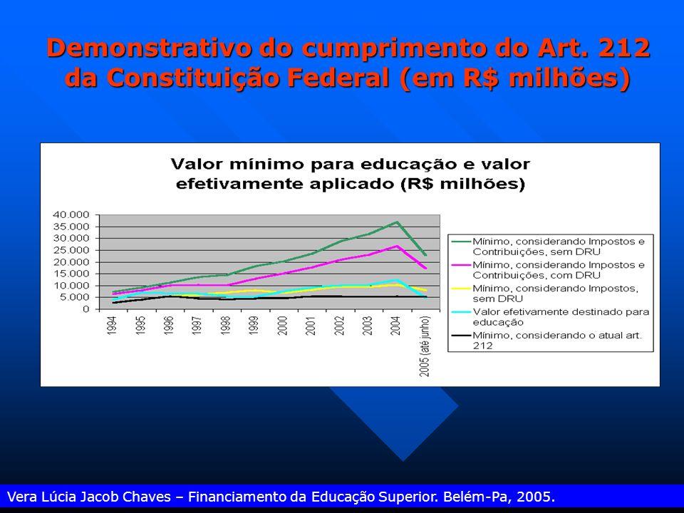 Vera Lúcia Jacob Chaves – Financiamento da Educação Superior.