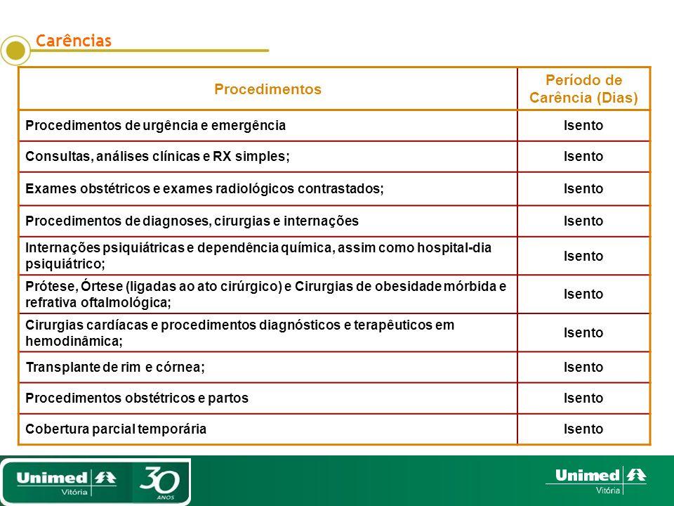 Carências Procedimentos Período de Carência (Dias) Procedimentos de urgência e emergênciaIsento Consultas, análises clínicas e RX simples;Isento Exame