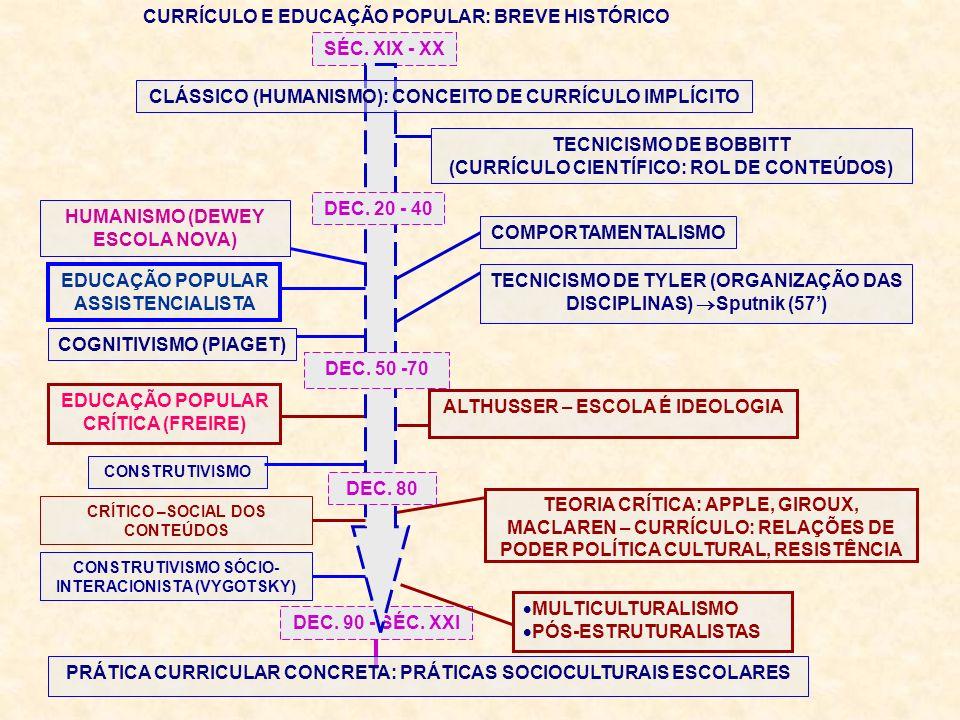 EDUCAÇÃO POPULAR CRÍTICA (FREIRE) TEORIA CRÍTICA: APPLE, GIROUX, MACLAREN – CURRÍCULO: RELAÇÕES DE PODER POLÍTICA CULTURAL, RESISTÊNCIA MULTICULTURALISMO PÓS-ESTRUTURALISTAS CRÍTICO –SOCIAL DOS CONTEÚDOS CONSTRUTIVISMO SÓCIO- INTERACIONISTA (VYGOTSKY) CONSTRUTIVISMO COGNITIVISMO (PIAGET) PEDAGOGIA DE PROJETOS HUMANISMO (DEWEY ESCOLA NOVA) DEC.