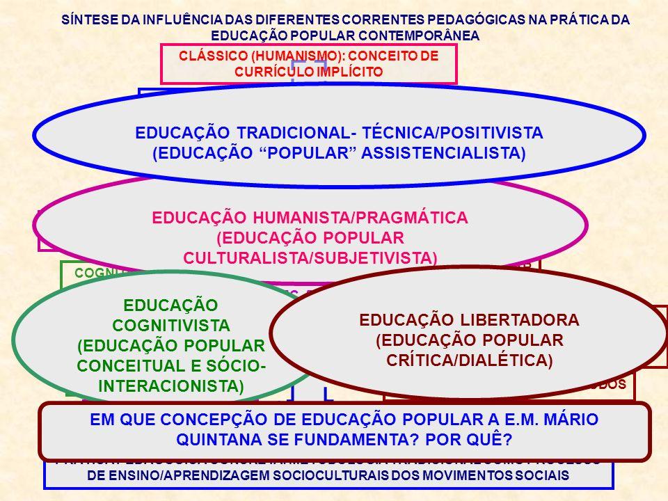 PRINCÍPIOS GERAIS DA EDUCAÇÃO POPULAR CRÍTICA 1.Intencionalidade política (excluídos) 2.