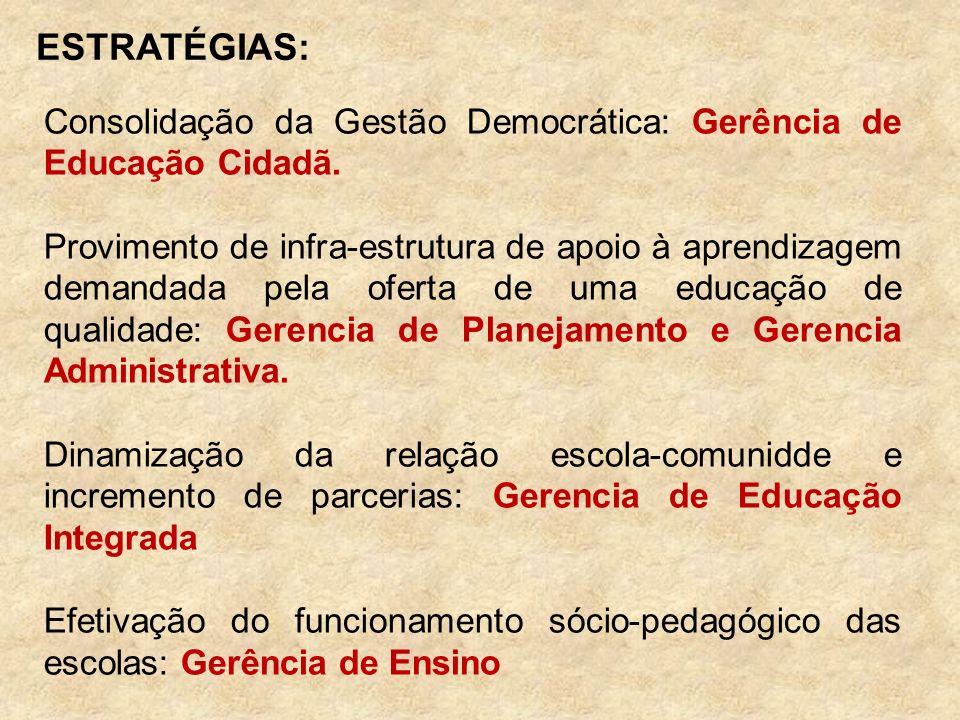 ESTRATÉGIAS: Consolidação da Gestão Democrática: Gerência de Educação Cidadã. Provimento de infra-estrutura de apoio à aprendizagem demandada pela ofe