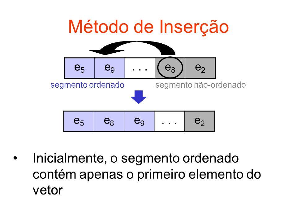 Método de Inserção e5e5 e9e9...e8e8 e2e2 segmento ordenadosegmento não-ordenado e5e5 e8e8 e9e9...e2e2 Inicialmente, o segmento ordenado contém apenas