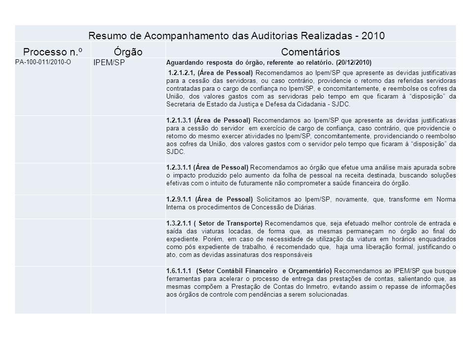 Resumo de Acompanhamento das Auditorias Realizadas - 2010 Processo n.ºÓrgãoComentários PA-100-011/2010-O IPEM/SP Aguardando resposta do órgão, referente ao relatório.