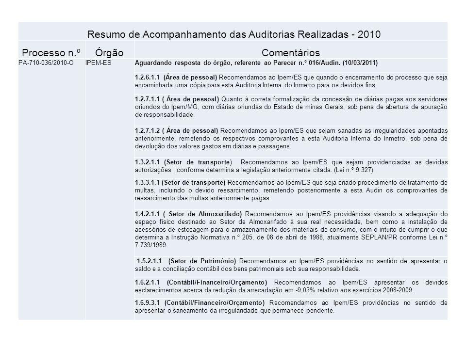 Resumo de Acompanhamento das Auditorias Realizadas - 2010 Processo n.ºÓrgãoComentários PA-710-036/2010-OIPEM-ESAguardando resposta do órgão, referente ao Parecer n.º 016/Audin.