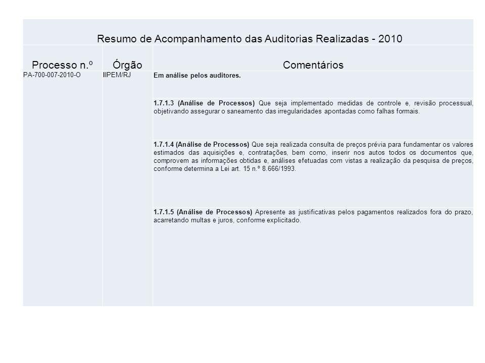 Resumo de Acompanhamento das Auditorias Realizadas - 2010 Processo n.ºÓrgãoComentários PA-700-007-2010-OIIPEM/RJEm análise pelos auditores.