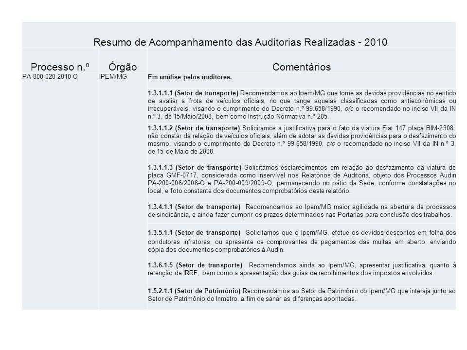Resumo de Acompanhamento das Auditorias Realizadas - 2010 Processo n.ºÓrgãoComentários PA-800-020-2010-OIPEM/MGEm análise pelos auditores.