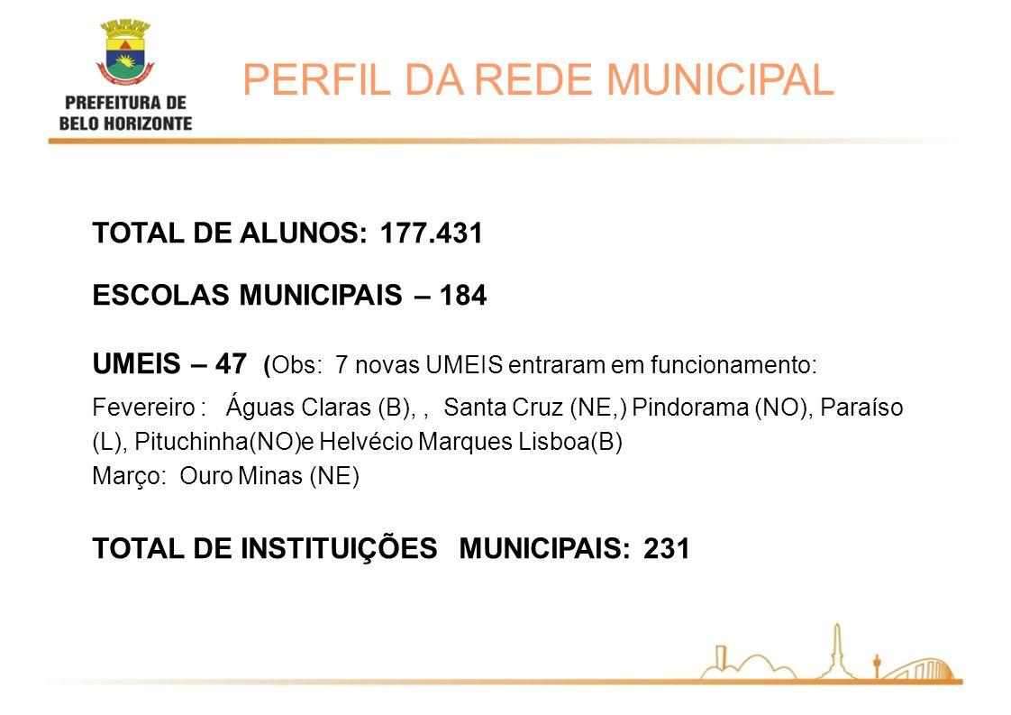 PERFIL DA REDE MUNICIPAL TOTAL DE ALUNOS: 177.431 ESCOLAS MUNICIPAIS – 184 UMEIS – 47 (Obs: 7 novas UMEIS entraram em funcionamento: Fevereiro : Águas Claras (B),, Santa Cruz (NE,) Pindorama (NO), Paraíso (L), Pituchinha(NO)e Helvécio Marques Lisboa(B) Março: Ouro Minas (NE) TOTAL DE INSTITUIÇÕES MUNICIPAIS: 231