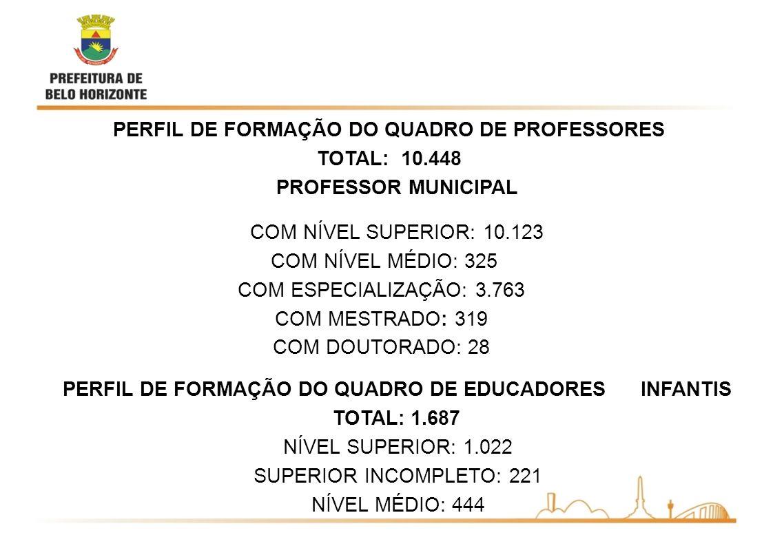 PERFIL DE FORMAÇÃO DO QUADRO DE PROFESSORES TOTAL: 10.448 PROFESSOR MUNICIPAL COM NÍVEL SUPERIOR: 10.123 COM NÍVEL MÉDIO: 325 COM ESPECIALIZAÇÃO: 3.763 COM MESTRADO: 319 COM DOUTORADO: 28 PERFIL DE FORMAÇÃO DO QUADRO DE EDUCADORES INFANTIS TOTAL: 1.687 NÍVEL SUPERIOR: 1.022 SUPERIOR INCOMPLETO: 221 NÍVEL MÉDIO: 444