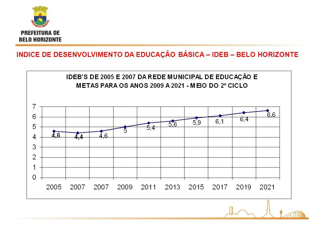 INDICE DE DESENVOLVIMENTO DA EDUCAÇÃO BÁSICA – IDEB – BELO HORIZONTE
