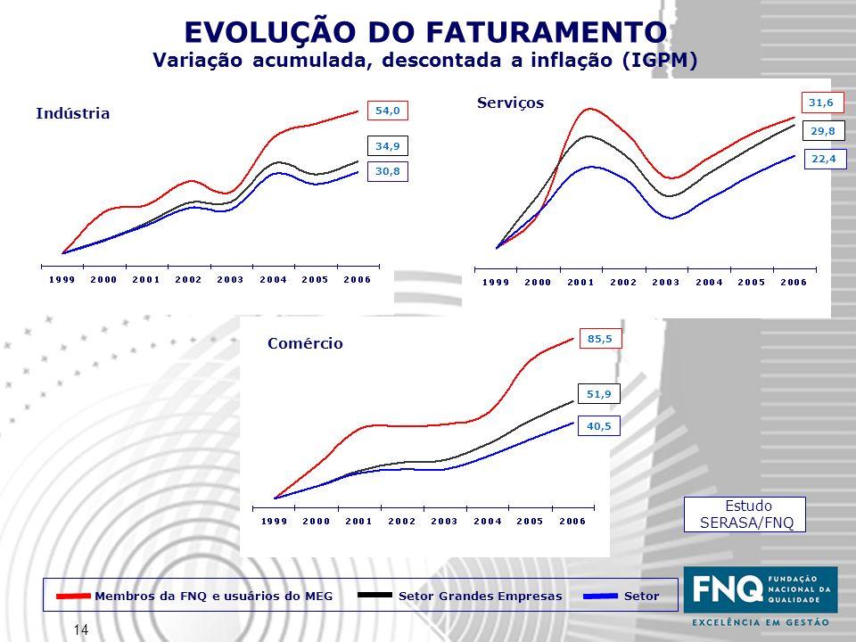 14 EVOLUÇÃO DO FATURAMENTO Variação acumulada, descontada a inflação (IGPM) Estudo SERASA/FNQ Indústria Serviços Comércio 34,9 54,0 30,8 Membros da FN