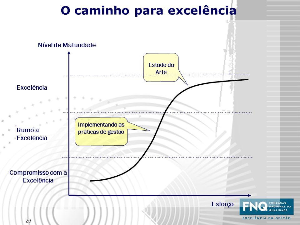 26 O caminho para excelência Esforço Nível de Maturidade Excelência Compromisso com a Excelência Rumo a Excelência Implementando as práticas de gestão