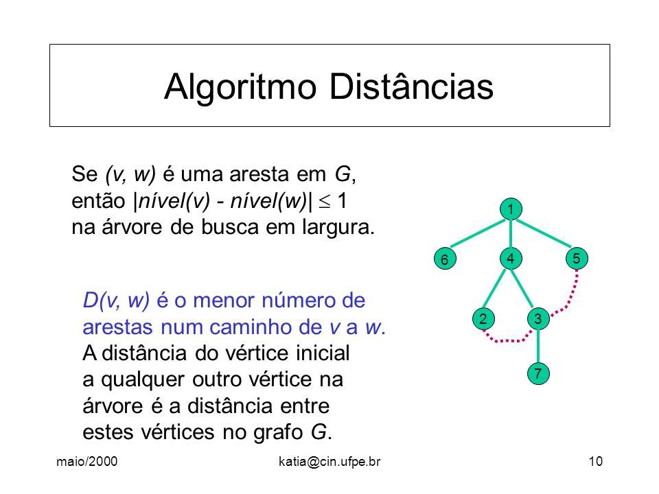 maio/2000katia@cin.ufpe.br10 Algoritmo Distâncias D(v, w) é o menor número de arestas num caminho de v a w. A distância do vértice inicial a qualquer