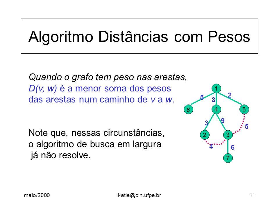 maio/2000katia@cin.ufpe.br11 Algoritmo Distâncias com Pesos Quando o grafo tem peso nas arestas, D(v, w) é a menor soma dos pesos das arestas num cami