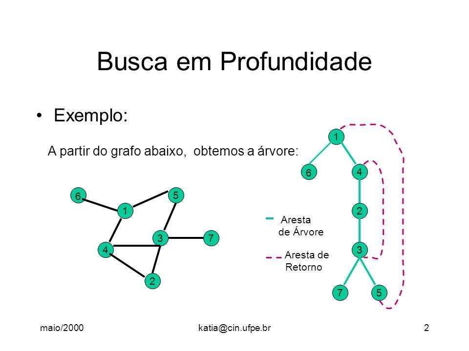 maio/2000katia@cin.ufpe.br2 Busca em Profundidade Exemplo: 37 2 5 1 4 6 1 6 4 2 3 75 A partir do grafo abaixo, obtemos a árvore: Aresta de Árvore Ares