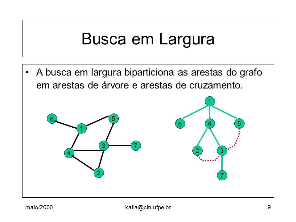 maio/2000katia@cin.ufpe.br9 Busca em Largura A busca em largura biparticiona as arestas do grafo em arestas de árvore e arestas de cruzamento. 37 2 5