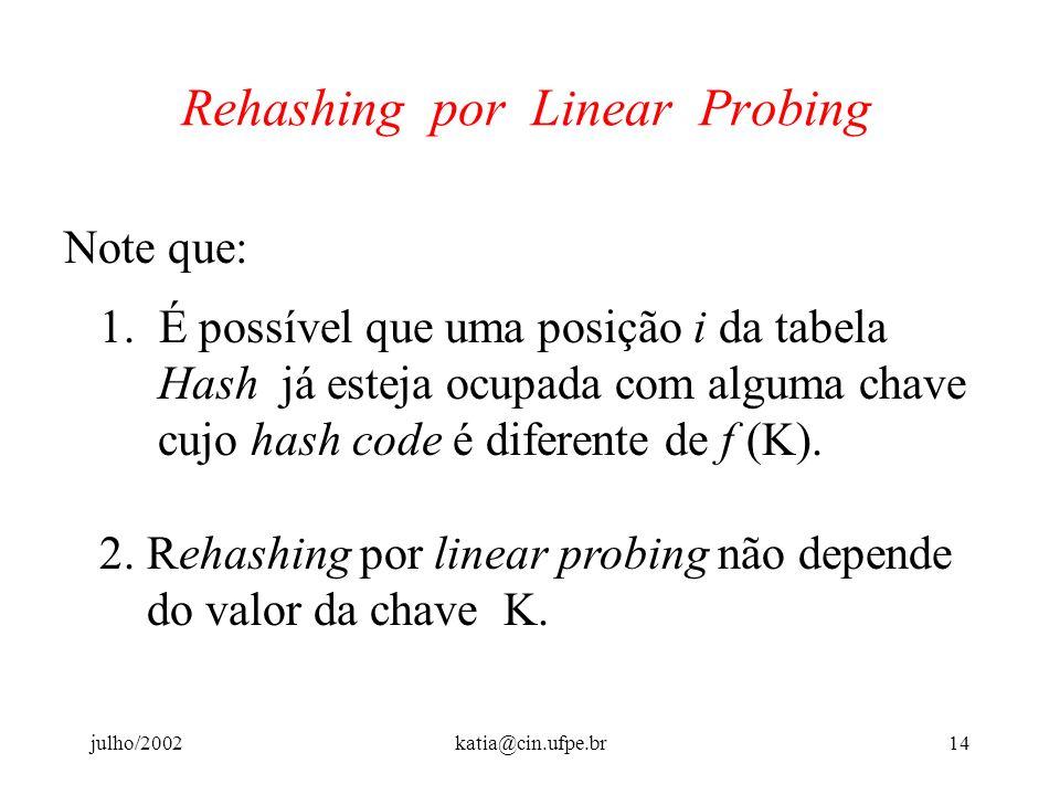 julho/2002katia@cin.ufpe.br13 Rehashing por Linear Probing rehash (4) = (4+1) mod 8 = 5 Índice: 0 1 2 3 4 5 6 7 Chave: Ex: Se o conjunto de dados for