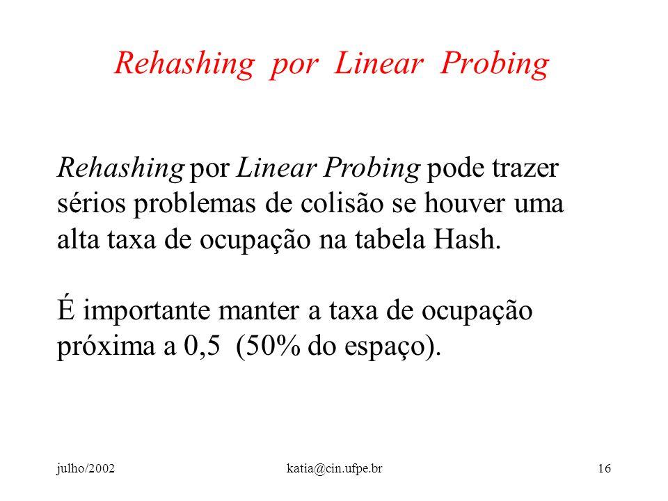 julho/2002katia@cin.ufpe.br15 Rehashing por Linear Probing Para recuperar uma chave: 1. Compute o valor de f (K) = i. 2. Se H[i] está vazia, então K n