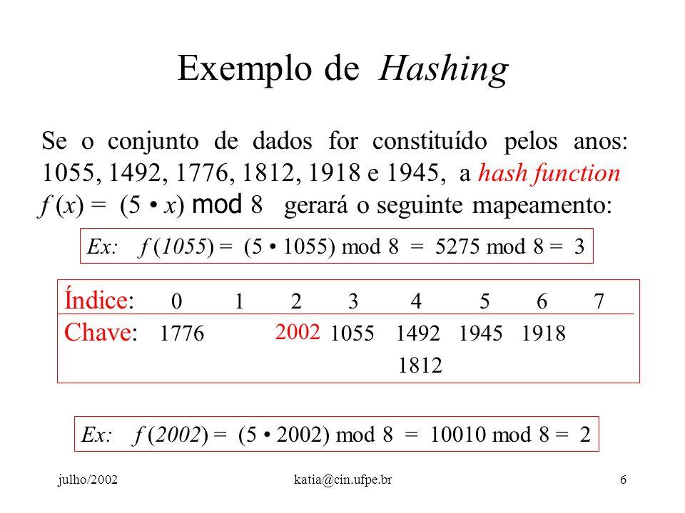 julho/2002katia@cin.ufpe.br5 Exemplo de Hashing Suponha que 1. O espaço de chaves são os números inteiros de quatro dígitos, e 2. Deseja-se traduzí-lo