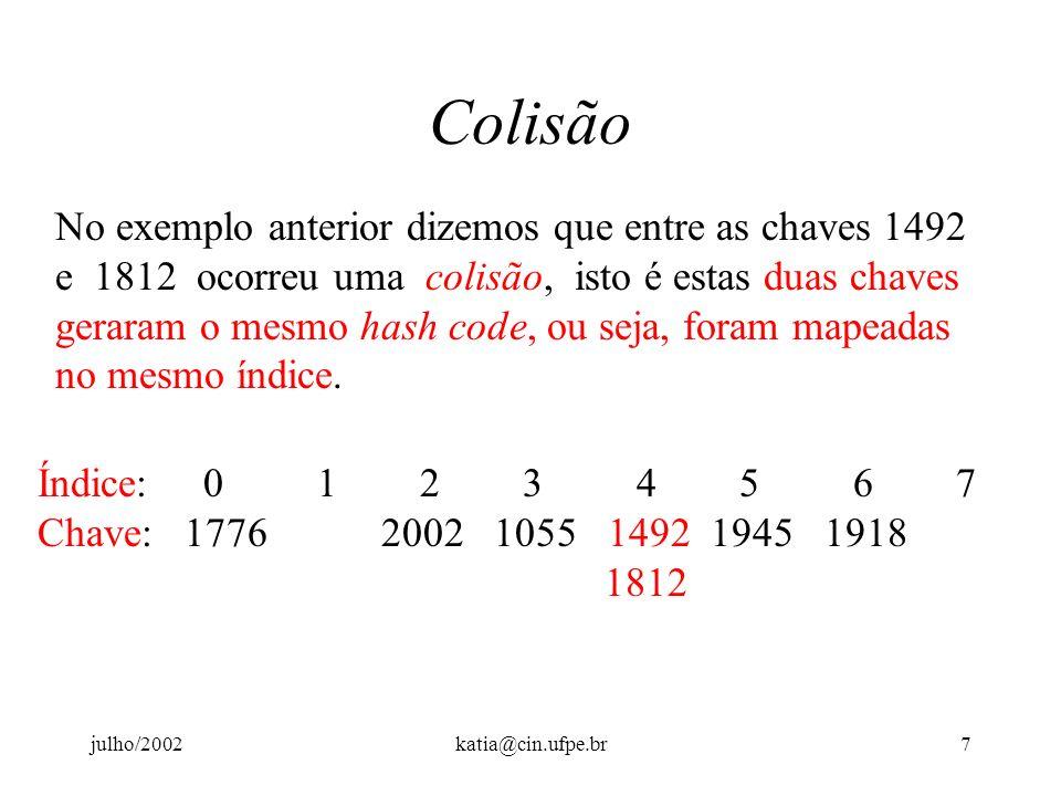 julho/2002katia@cin.ufpe.br6 Exemplo de Hashing Se o conjunto de dados for constituído pelos anos: 1055, 1492, 1776, 1812, 1918 e 1945, a hash functio