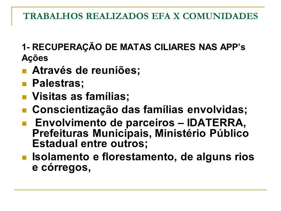TRABALHOS REALIZADOS EFA X COMUNIDADES 1- RECUPERAÇÃO DE MATAS CILIARES NAS APPs Ações Através de reuniões; Palestras; Visitas as famílias; Conscienti