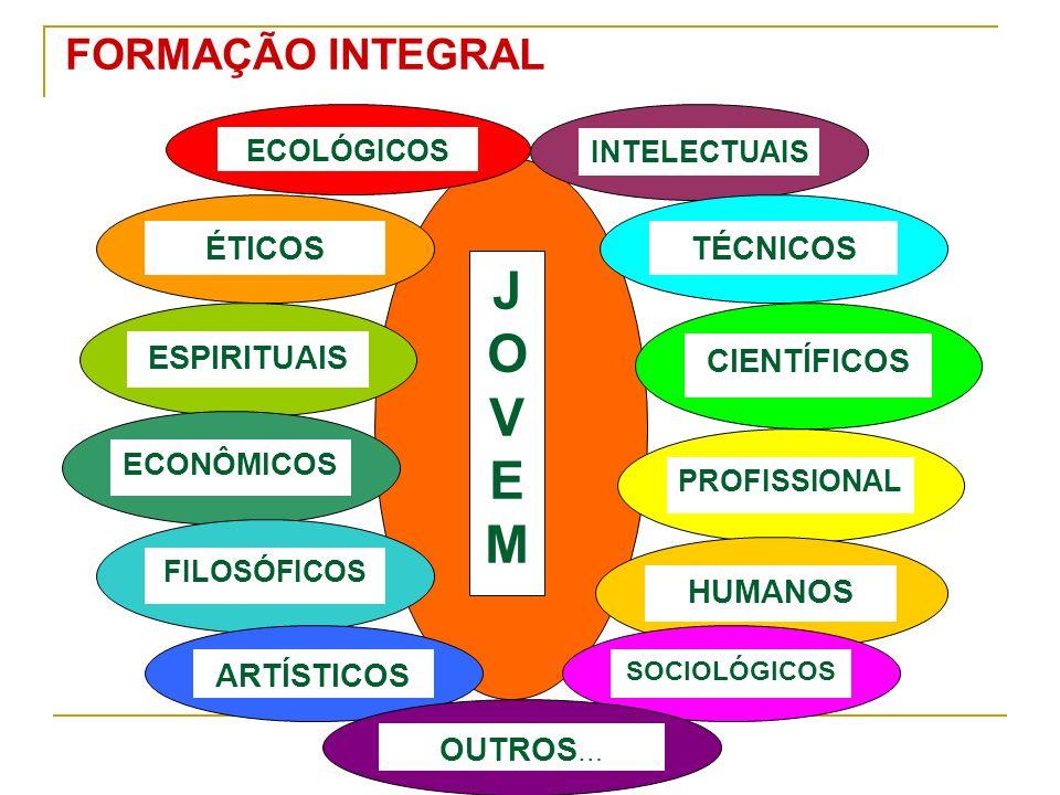 FORMAÇÃO INTEGRAL ECOLÓGICOS ÉTICOS ESPIRITUAIS ECONÔMICOS FILOSÓFICOS INTELECTUAIS TÉCNICOS CIENTÍFICOS PROFISSIONAL HUMANOS SOCIOLÓGICOS ARTÍSTICOS