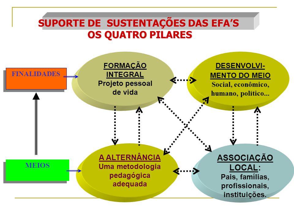 FINALIDADES MEIOS FORMAÇÃO INTEGRAL Projeto pessoal de vida DESENVOLVI- MENTO DO MEIO Social, econômico, humano, político... A ALTERNÂNCIA Uma metodol