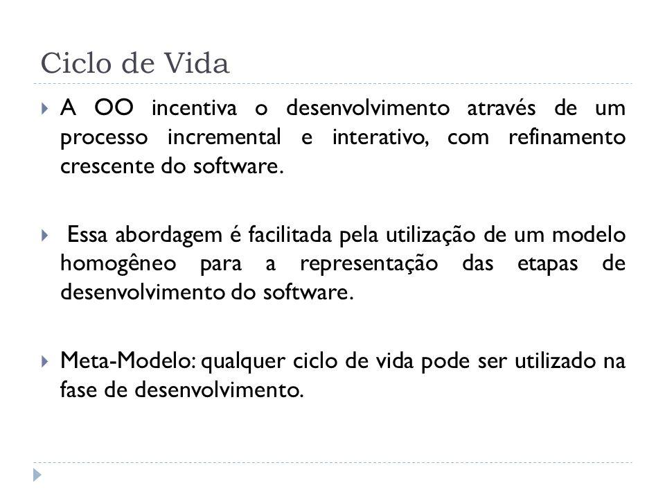 Ciclo de Vida A OO incentiva o desenvolvimento através de um processo incremental e interativo, com refinamento crescente do software. Essa abordagem