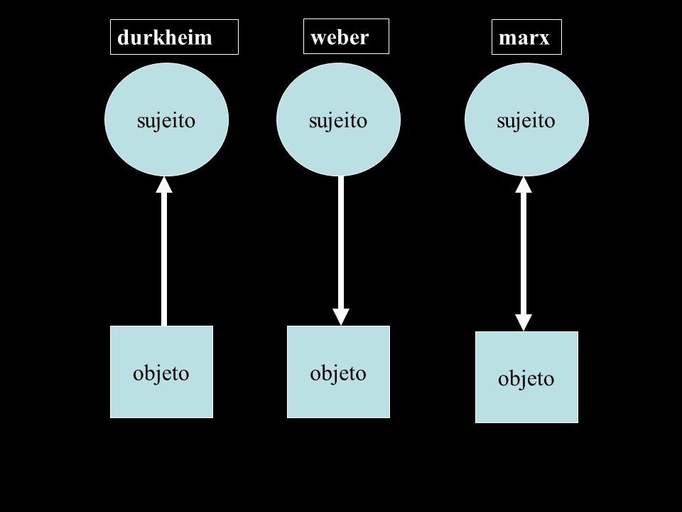 objeto sujeito objeto sujeito durkheim weber marx