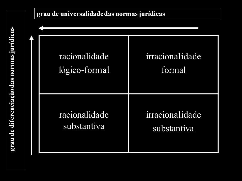 racionalidade lógico-formal irracionalidade formal racionalidade substantiva irracionalidade substantiva grau de diferenciação das normas jurídicas gr
