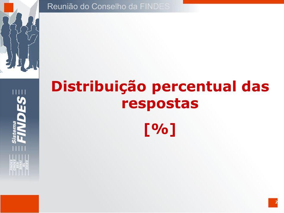 2 Distribuição percentual das respostas [%]