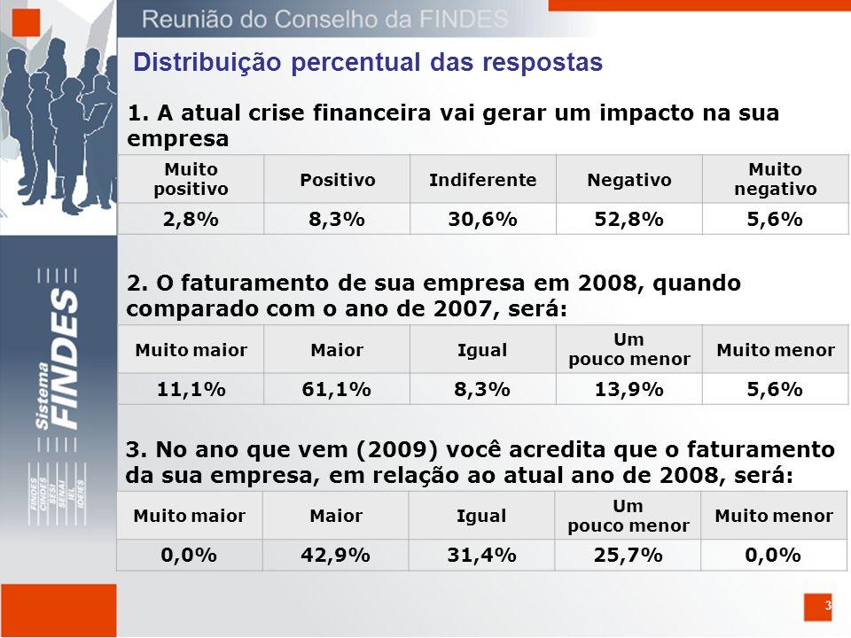 3 1. A atual crise financeira vai gerar um impacto na sua empresa Muito positivo PositivoIndiferenteNegativo Muito negativo 2,8%8,3%30,6%52,8%5,6% 2.