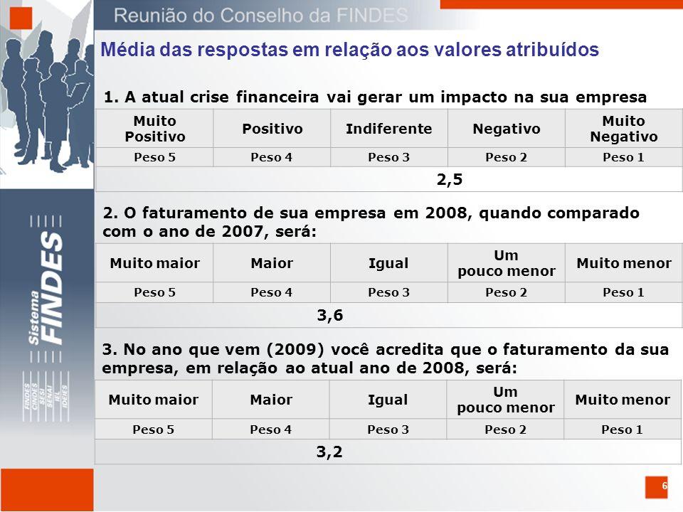6 1. A atual crise financeira vai gerar um impacto na sua empresa Muito Positivo IndiferenteNegativo Muito Negativo Peso 5Peso 4Peso 3Peso 2Peso 1 2,5