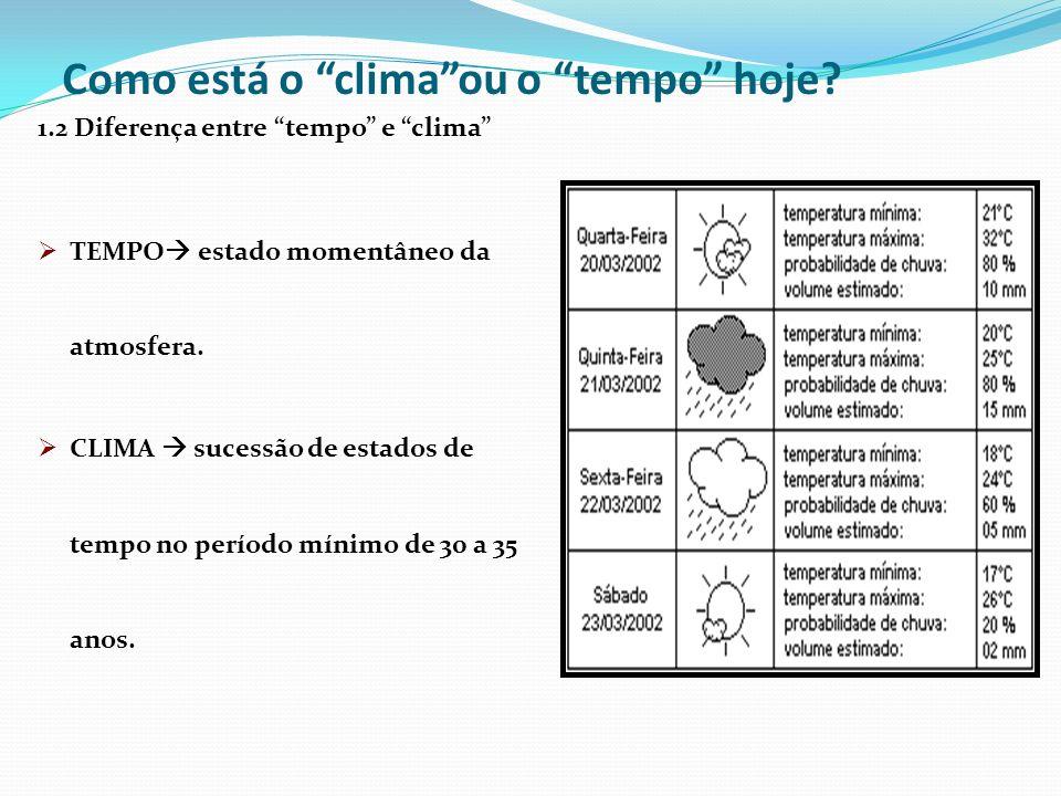 Como está o climaou o tempo hoje? 1.2 Diferença entre tempo e clima TEMPO estado momentâneo da atmosfera. CLIMA sucessão de estados de tempo no períod