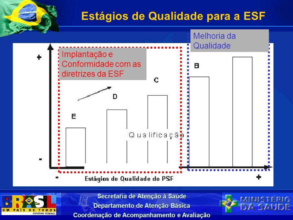 Secretaria de Atenção à Saúde Departamento de Atenção Básica Coordenação de Acompanhamento e Avaliação Estágios de Qualidade para a ESF Implantação e