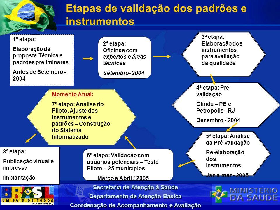 Secretaria de Atenção à Saúde Departamento de Atenção Básica Coordenação de Acompanhamento e Avaliação Etapas de validação dos padrões e instrumentos