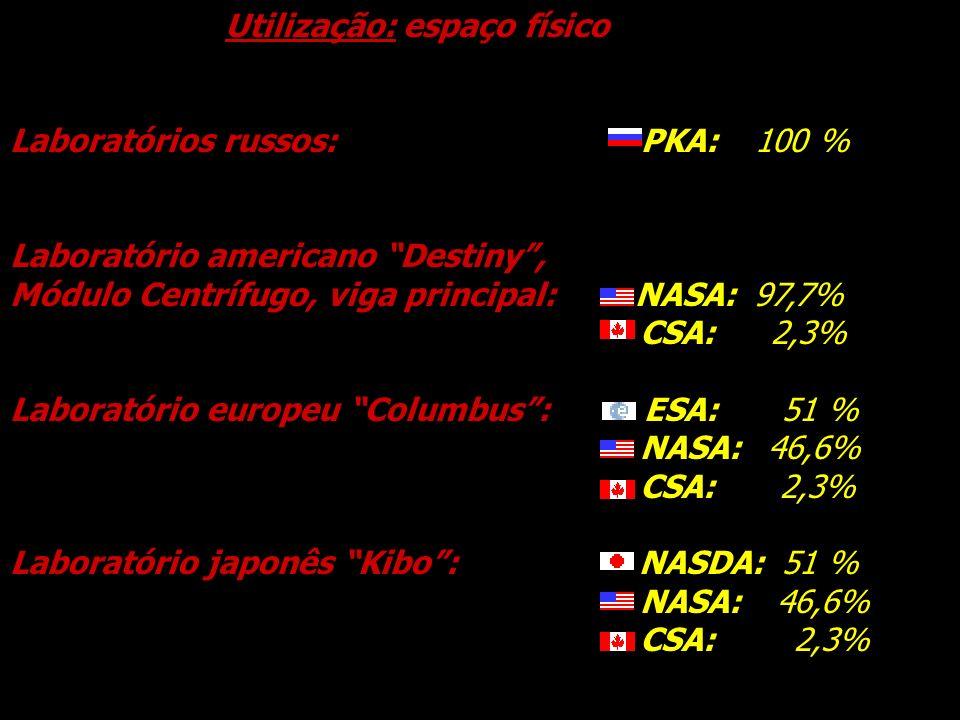Utilização: espaço físico Laboratórios russos: - PKA: 100 % Laboratório americano Destiny, Módulo Centrífugo, viga principal: - NASA: 97,7% - CSA: 2,3