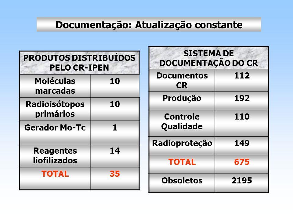 SISTEMA DE DOCUMENTAÇÃO DO CR Documentos CR 112 Produção192 Controle Qualidade 110 Radioproteção149 TOTAL675 Obsoletos2195 Documentação: Atualização c