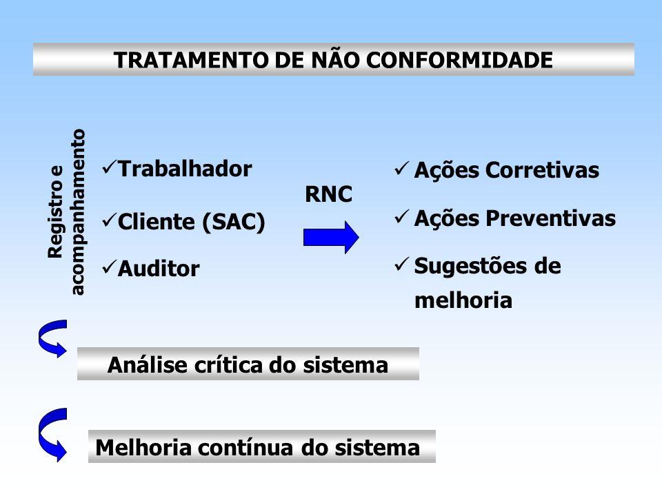 TRATAMENTO DE NÃO CONFORMIDADE Registro e acompanhamento Trabalhador Cliente (SAC) Auditor Ações Corretivas Ações Preventivas Sugestões de melhoria An