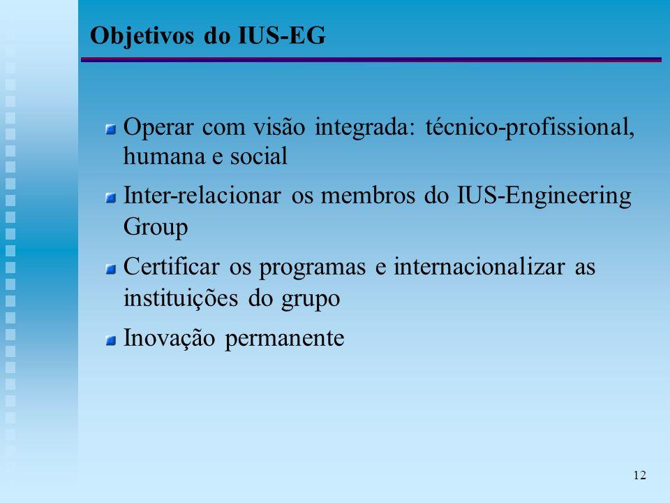 12 Objetivos do IUS-EG Operar com visão integrada: técnico-profissional, humana e social Inter-relacionar os membros do IUS-Engineering Group Certificar os programas e internacionalizar as instituições do grupo Inovação permanente