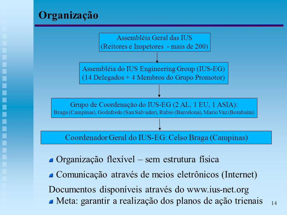 14 Organização Organização flexível – sem estrutura física Comunicação através de meios eletrônicos (Internet) Documentos disponíveis através do www.ius-net.org Meta: garantir a realização dos planos de ação trienais Assembléia Geral das IUS (Reitores e Inspetores - mais de 200) Assembléia do IUS Engineering Group (IUS-EG) (14 Delegados + 4 Membros do Grupo Promotor) Grupo de Coordenação do IUS-EG (2 AL, 1 EU, 1 ASIA): Braga (Campinas), Godofredo (San Salvador), Rubio (Barcelona), Mario Vaz (Bombaim) Coordenador Geral do IUS-EG: Celso Braga (Campinas)