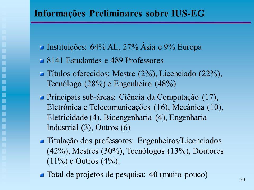 20 Informações Preliminares sobre IUS-EG Instituições: 64% AL, 27% Ásia e 9% Europa 8141 Estudantes e 489 Professores Títulos oferecidos: Mestre (2%), Licenciado (22%), Tecnólogo (28%) e Engenheiro (48%) Principais sub-áreas: Ciência da Computação (17), Eletrônica e Telecomunicações (16), Mecânica (10), Eletricidade (4), Bioengenharia (4), Engenharia Industrial (3), Outros (6) Titulação dos professores: Engenheiros/Licenciados (42%), Mestres (30%), Tecnólogos (13%), Doutores (11%) e Outros (4%).