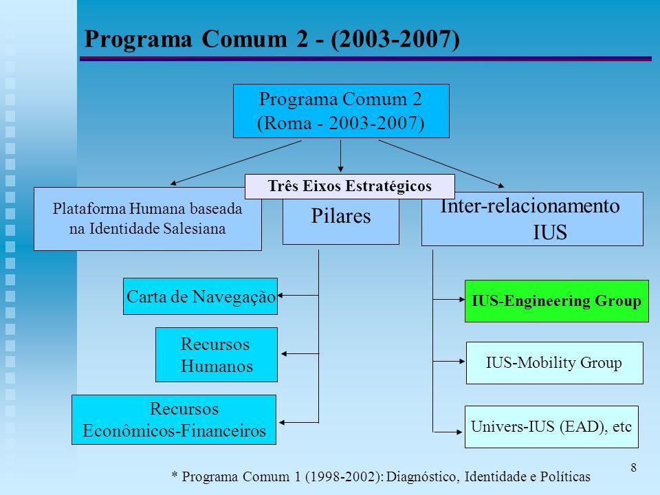 8 Programa Comum 2 - (2003-2007) Programa Comum 2 (Roma - 2003-2007) Plataforma Humana baseada na Identidade Salesiana Pilares Inter-relacionamento IUS Carta de Navegação Recursos Humanos Recursos Econômicos-Financeiros IUS-Engineering Group IUS-Mobility Group Univers-IUS (EAD), etc Três Eixos Estratégicos * Programa Comum 1 (1998-2002): Diagnóstico, Identidade e Políticas