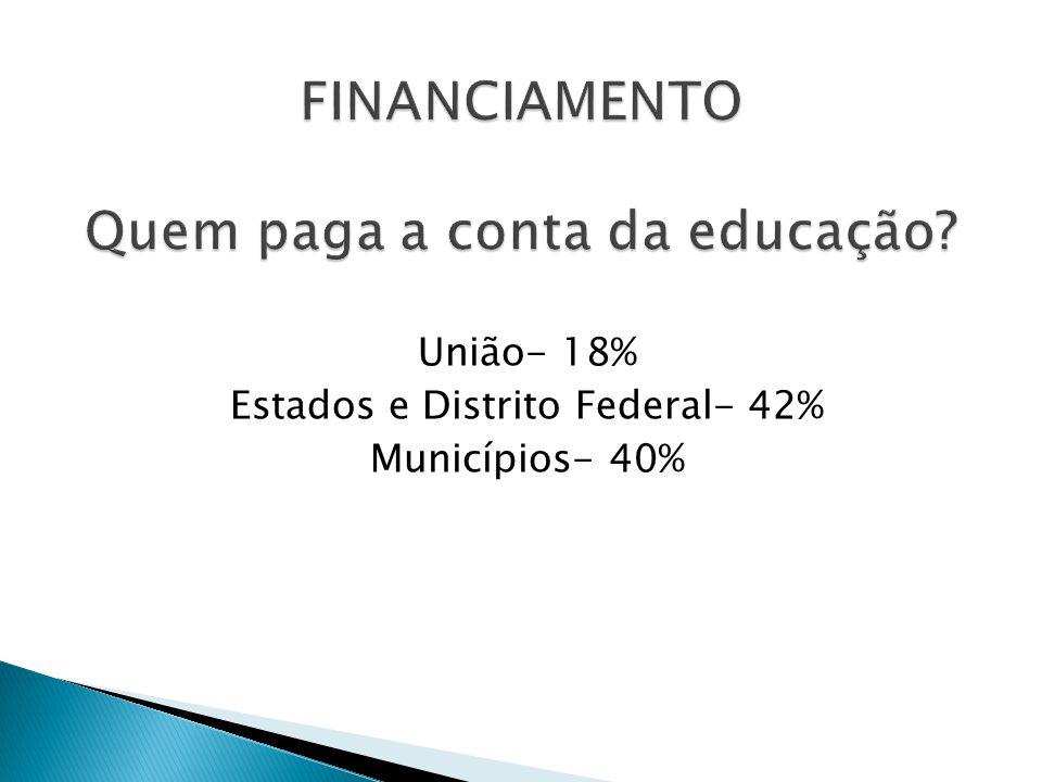 União- 18% Estados e Distrito Federal- 42% Municípios- 40%