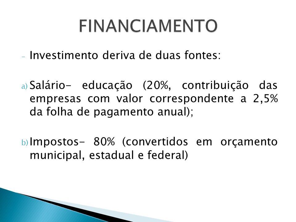 - Investimento deriva de duas fontes: a) Salário- educação (20%, contribuição das empresas com valor correspondente a 2,5% da folha de pagamento anual