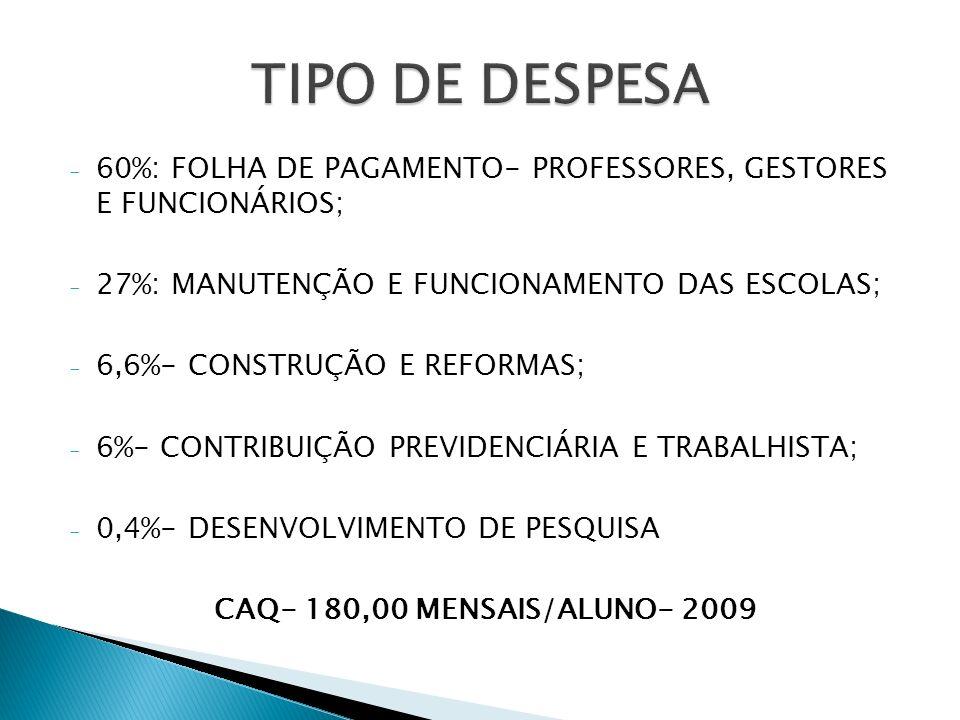- 60%: FOLHA DE PAGAMENTO- PROFESSORES, GESTORES E FUNCIONÁRIOS; - 27%: MANUTENÇÃO E FUNCIONAMENTO DAS ESCOLAS; - 6,6%- CONSTRUÇÃO E REFORMAS; - 6%- C