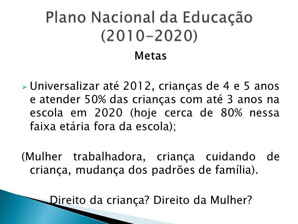 Metas Universalizar até 2012, crianças de 4 e 5 anos e atender 50% das crianças com até 3 anos na escola em 2020 (hoje cerca de 80% nessa faixa etária