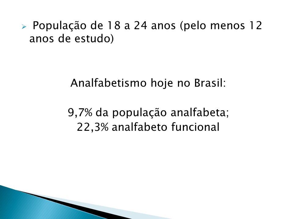 População de 18 a 24 anos (pelo menos 12 anos de estudo) Analfabetismo hoje no Brasil: 9,7% da população analfabeta; 22,3% analfabeto funcional