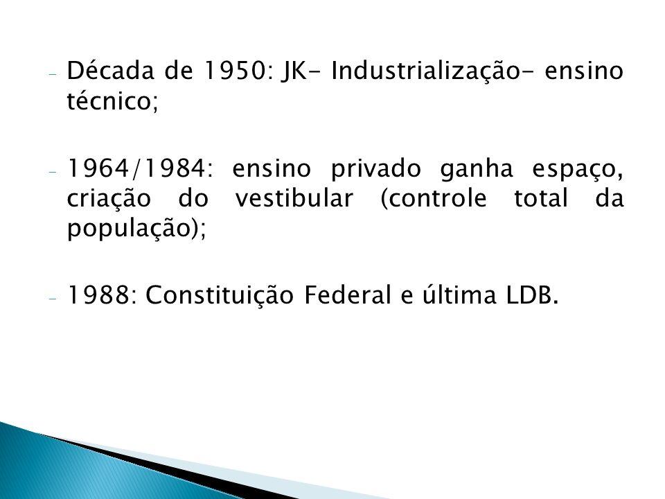 - Década de 1950: JK- Industrialização- ensino técnico; - 1964/1984: ensino privado ganha espaço, criação do vestibular (controle total da população);